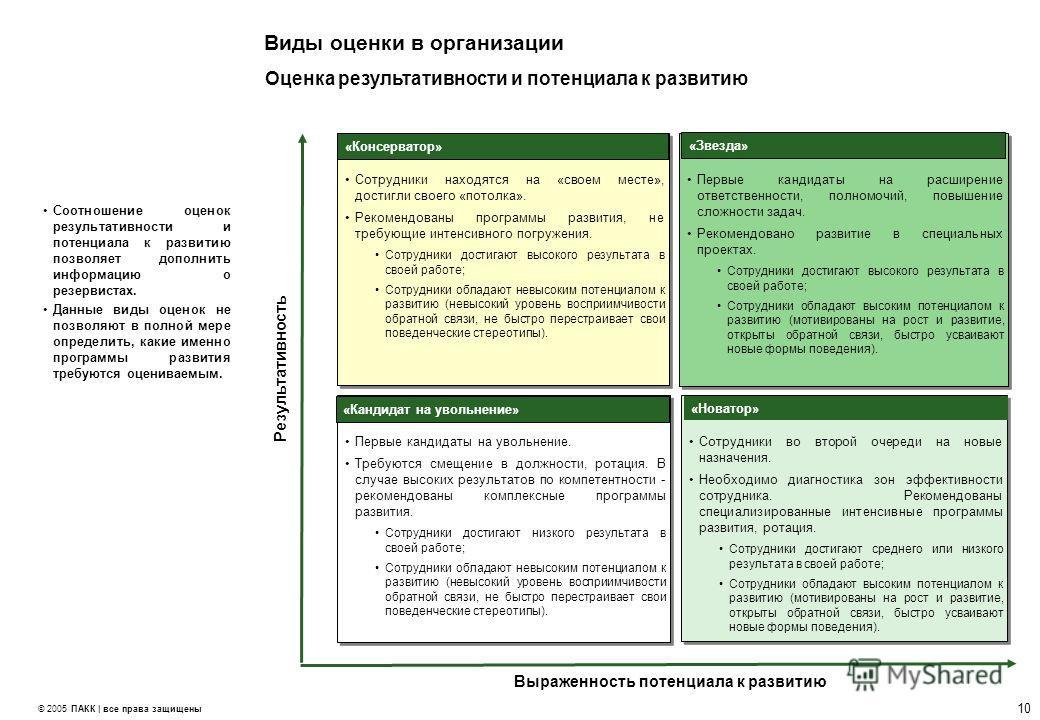 9 © 2005 ПАКК | все права защищены Виды оценки в организации Соотношение оценок по компетенциям и потенциалу к развитию позволяет выделить категории кадрового резерва и определить перспективу планируемых назначений. Для каждой из групп резерва создаю