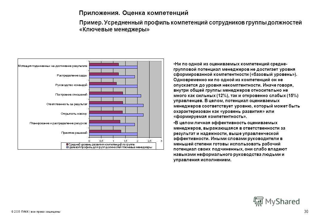 29 © 2005 ПАКК | все права защищены Приложения. Оценка компетенций Пример. Результаты индивидуальной оценки по личностно-деловым компетенциям Сильные стороны: Высокая личная ответственность, добросовестность; Упорство и настойчивость в достижении нам