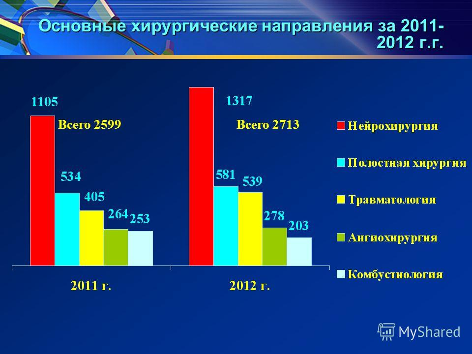 Основные хирургические направления за 2011- 2012 г.г. Всего 2599Всего 2713