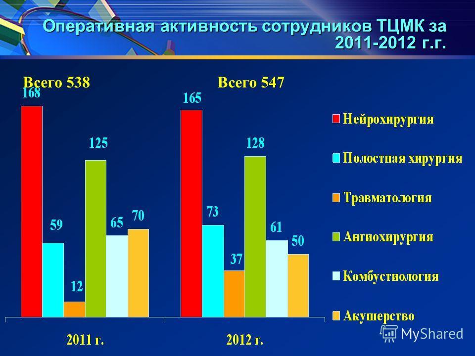 Оперативная активность сотрудников ТЦМК за 2011-2012 г.г. Всего 538Всего 547