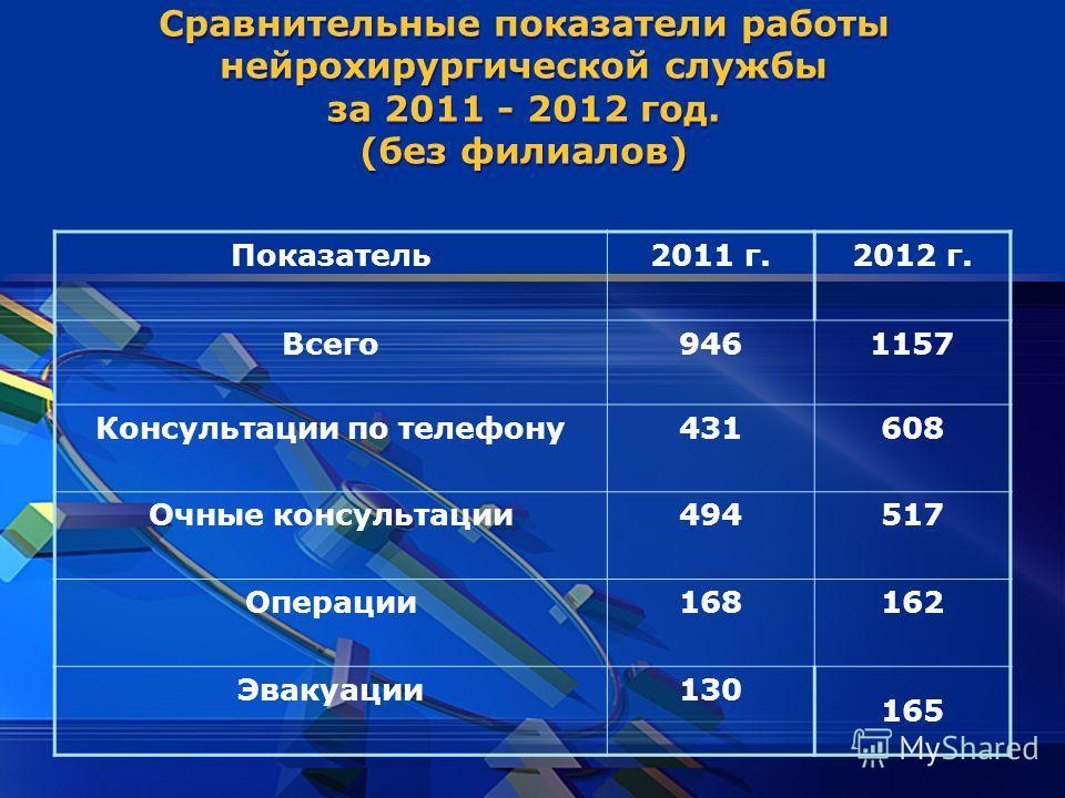 LOGO Сравнительные показатели работы нейрохирургической службы за 2011 - 2012 год. (без филиалов) Показатель2011 г.2012 г. Всего9461157 Консультации по телефону431608 Очные консультации494517 Операции168162 Эвакуации 130 165