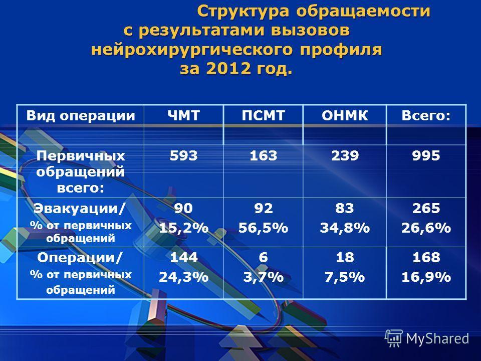 LOGO Структура обращаемости с результатами вызовов нейрохирургического профиля за 2012 год. Вид операцииЧМТПСМТОНМКВсего: Первичных обращений всего: 593163239995 Эвакуации/ % от первичных обращений 90 15,2% 92 56,5% 83 34,8% 265 26,6% Операции/ % от