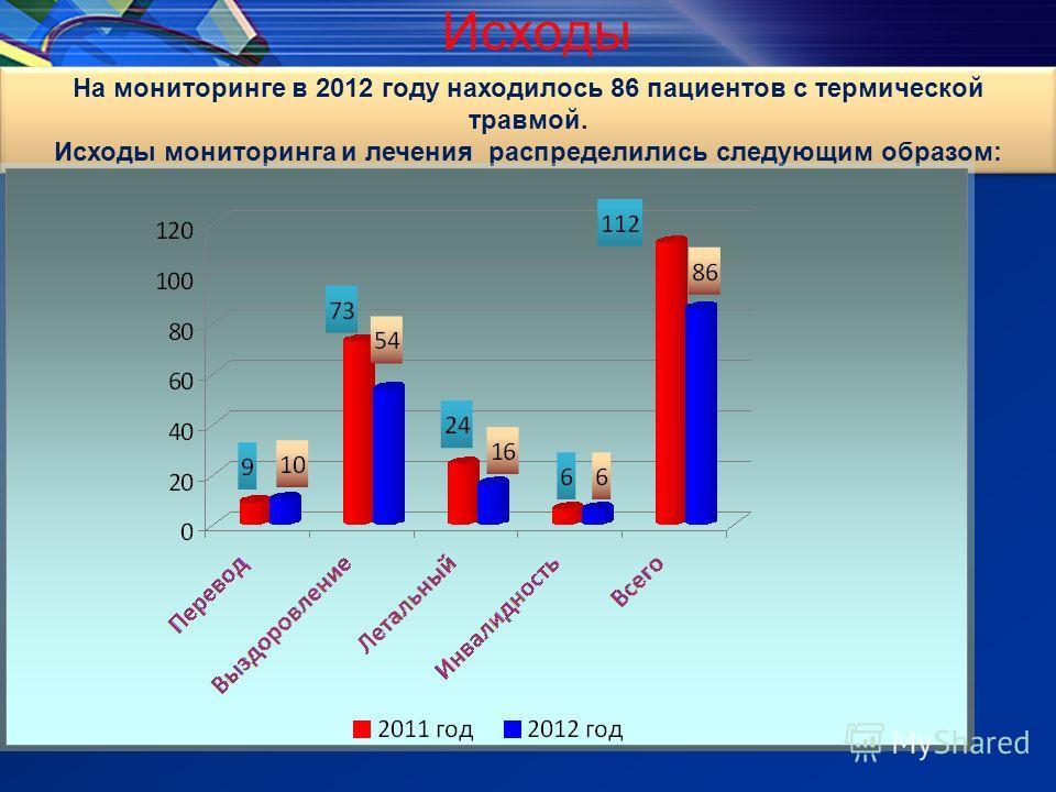 Исходы На мониторинге в 2012 году находилось 86 пациентов с термической травмой. Исходы мониторинга и лечения распределились следующим образом: