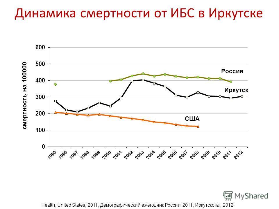 Динамика смертности от ИБС в Иркутске Health, United States, 2011; Демографический ежегодник России, 2011; Иркутскстат, 2012.