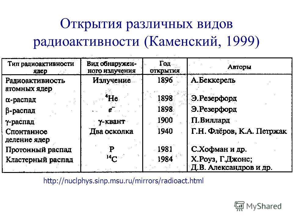 Открытия различных видов радиоактивности (Каменский, 1999) http://nuclphys.sinp.msu.ru/mirrors/radioact.html