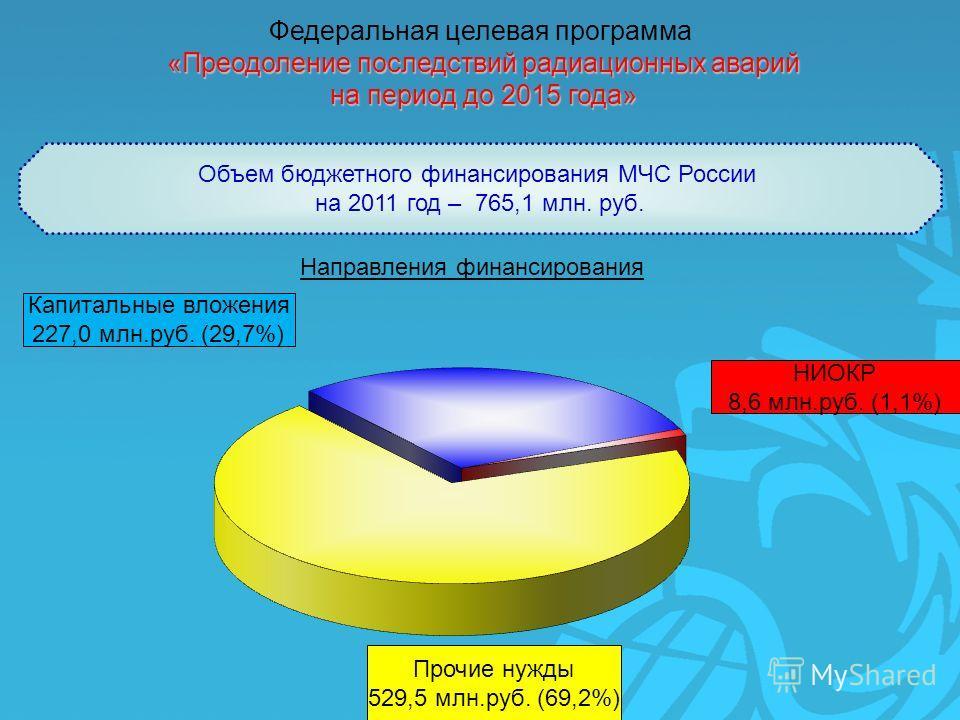 Прочие нужды 529,5 млн.руб. (69,2%) НИОКР 8,6 млн.руб. (1,1%) Капитальные вложения 227,0 млн.руб. (29,7%) Объем бюджетного финансирования МЧС России на 2011 год – 765,1 млн. руб. Федеральная целевая программа «Преодоление последствий радиационных ава