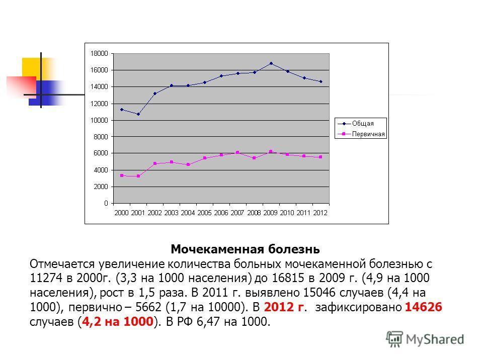 Мочекаменная болезнь Отмечается увеличение количества больных мочекаменной болезнью с 11274 в 2000г. (3,3 на 1000 населения) до 16815 в 2009 г. (4,9 на 1000 населения), рост в 1,5 раза. В 2011 г. выявлено 15046 случаев (4,4 на 1000), первично – 5662