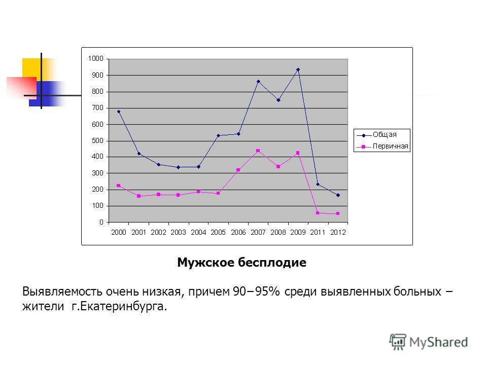 Мужское бесплодие Выявляемость очень низкая, причем 9095% среди выявленных больных жители г.Екатеринбурга.