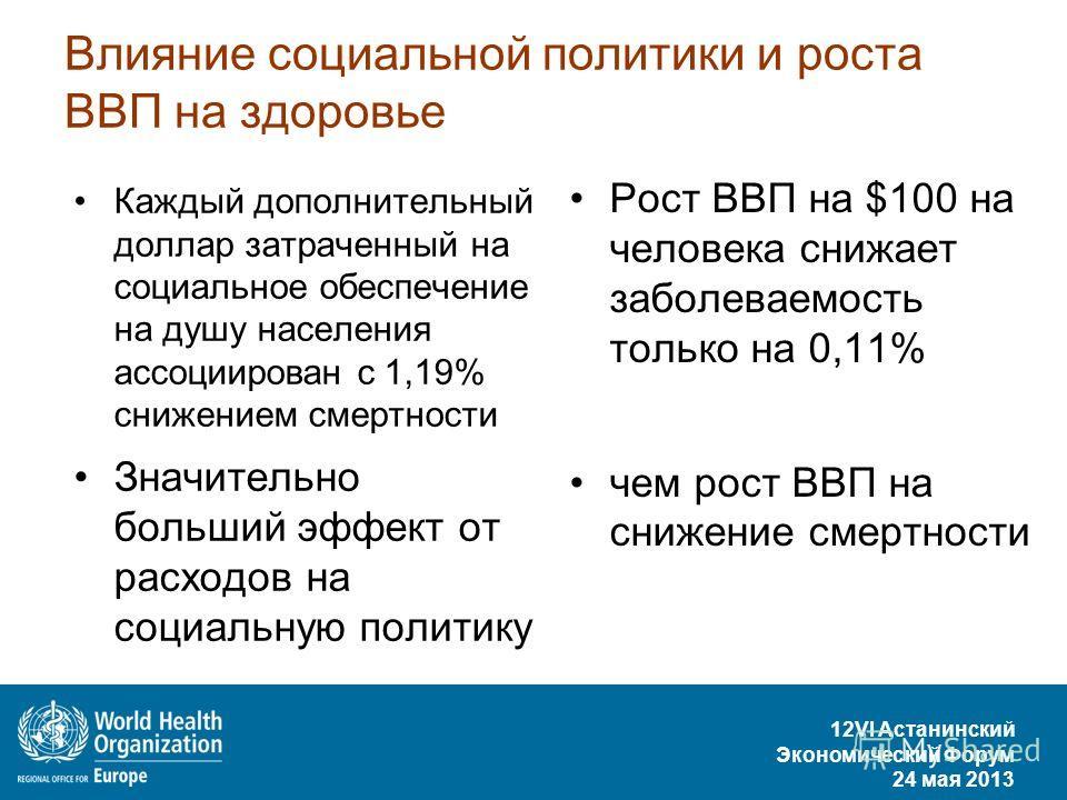 12VI Астанинский Экономический Форум 24 мая 2013 Влияние социальной политики и роста ВВП на здоровье Рост ВВП на $100 на человека снижает заболеваемость только на 0,11% чем рост ВВП на снижение смертности Каждый дополнительный доллар затраченный на с