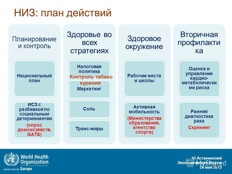 VI Астанинский Экономический Форум 24 мая 2013 13 НИЗ: план действий Контроль табако курения