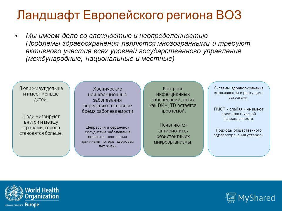 Ландшафт Европейского региона ВОЗ Мы имеем дело со сложностью и неопределенностью Проблемы здравоохранения являются многогранными и требуют активного участия всех уровней государственного управления (международные, национальные и местные) Люди живут