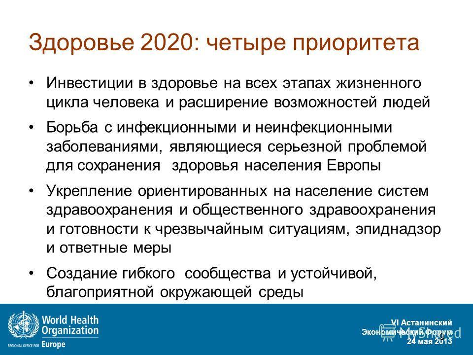 VI Астанинский Экономический Форум 24 мая 2013 9 Здоровье 2020: четыре приоритета Инвестиции в здоровье на всех этапах жизненного цикла человека и расширение возможностей людей Борьба с инфекционными и неинфекционными заболеваниями, являющиеся серьез