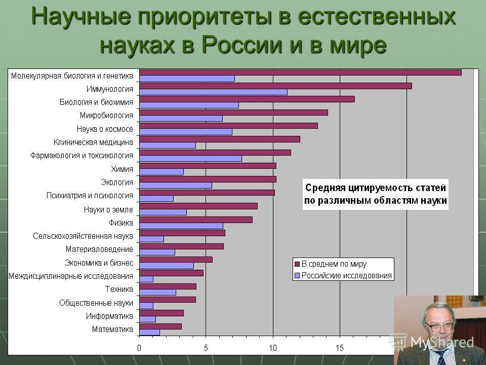 15 Научные приоритеты в естественных науках в России и в мире