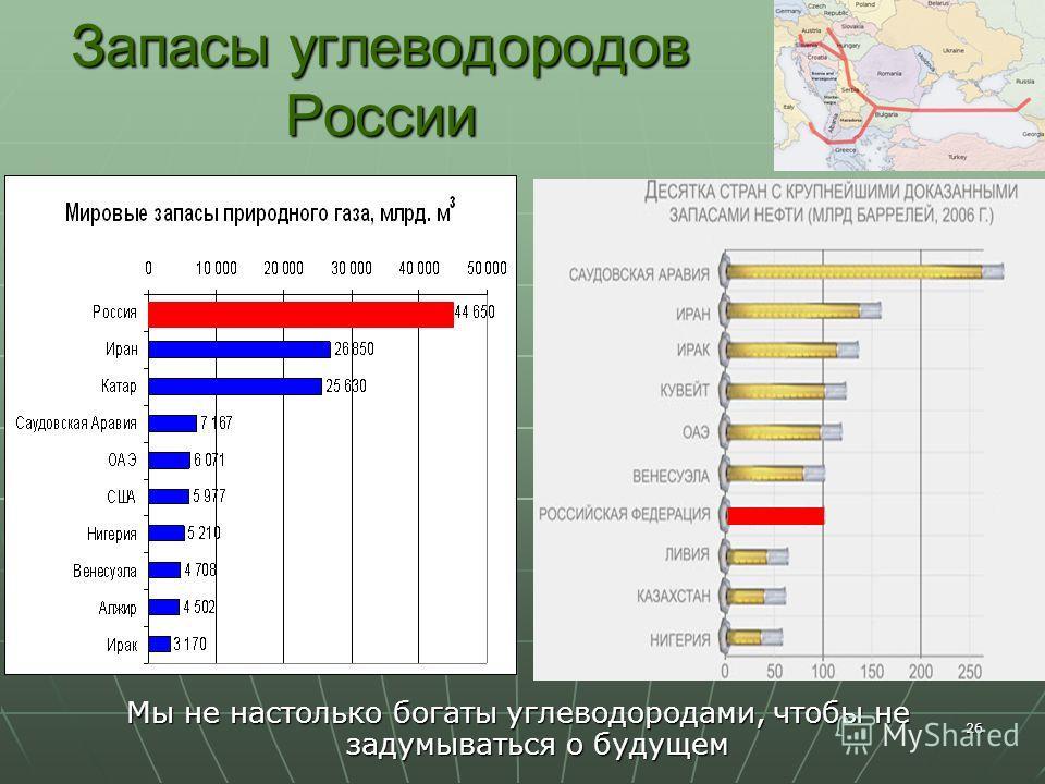26 Запасы углеводородов России Мы не настолько богаты углеводородами, чтобы не задумываться о будущем