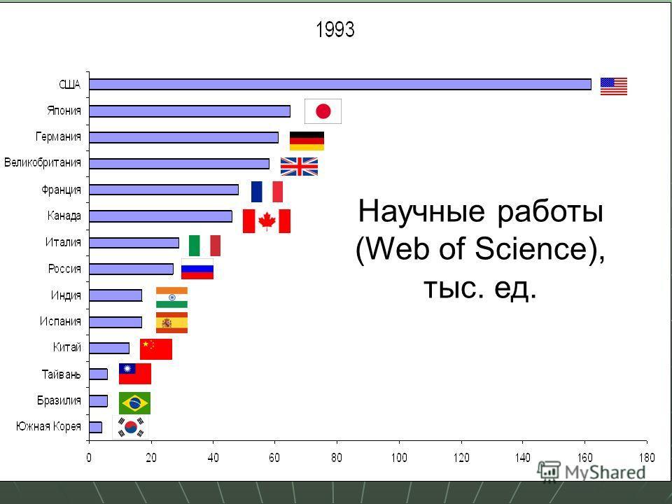 31 Научные работы (Web of Science), тыс. ед.