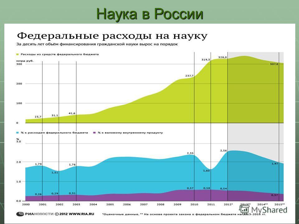 33 Наука в России