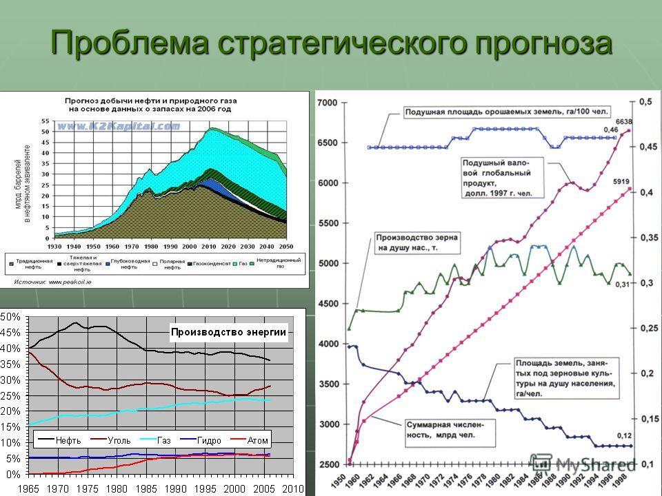 7 Проблема стратегического прогноза