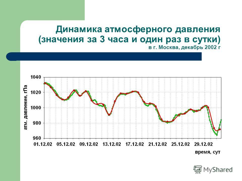 Динамика атмосферного давления (значения за 3 часа и один раз в сутки) в г. Москва, декабрь 2002 г