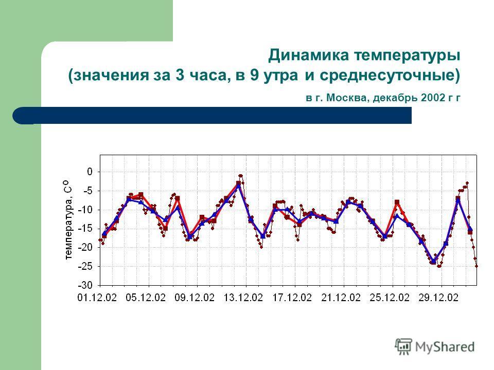 Динамика температуры (значения за 3 часа, в 9 утра и среднесуточные) в г. Москва, декабрь 2002 г г
