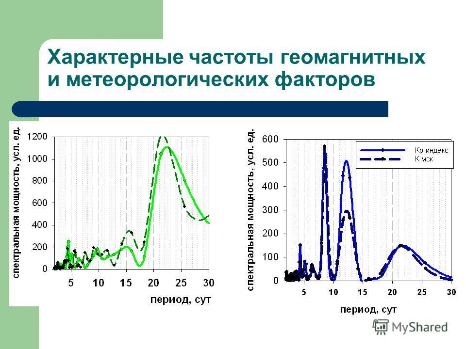 Характерные частоты геомагнитных и метеорологических факторов