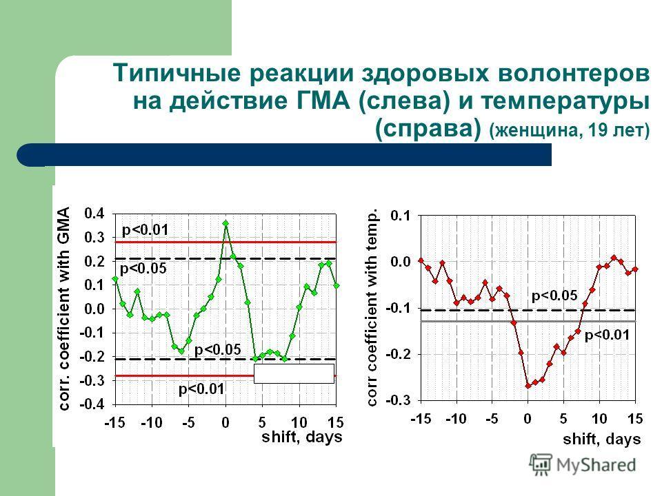 Типичные реакции здоровых волонтеров на действие ГМА (слева) и температуры (справа) (женщина, 19 лет)