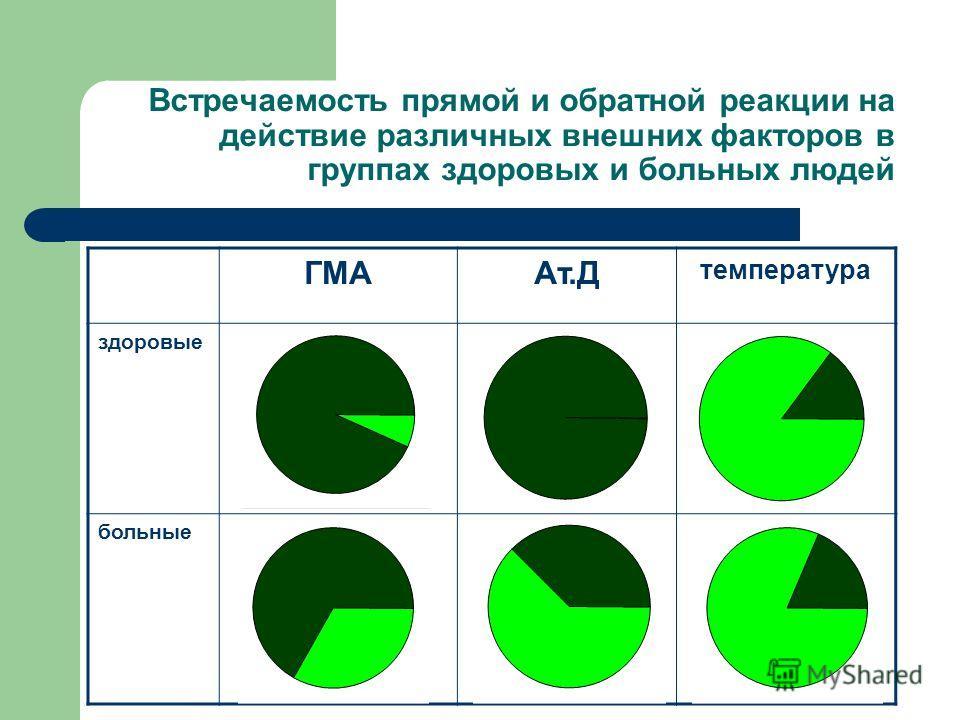 Встречаемость прямой и обратной реакции на действие различных внешних факторов в группах здоровых и больных людей ГМААт.Д температура здоровые больные