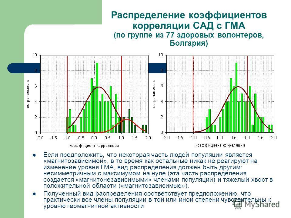 Распределение коэффициентов корреляции САД с ГМА (по группе из 77 здоровых волонтеров, Болгария) Если предположить, что некоторая часть людей популяции является «магнитозависимой», в то время как остальные никак не реагируют на изменение уровня ГМА,