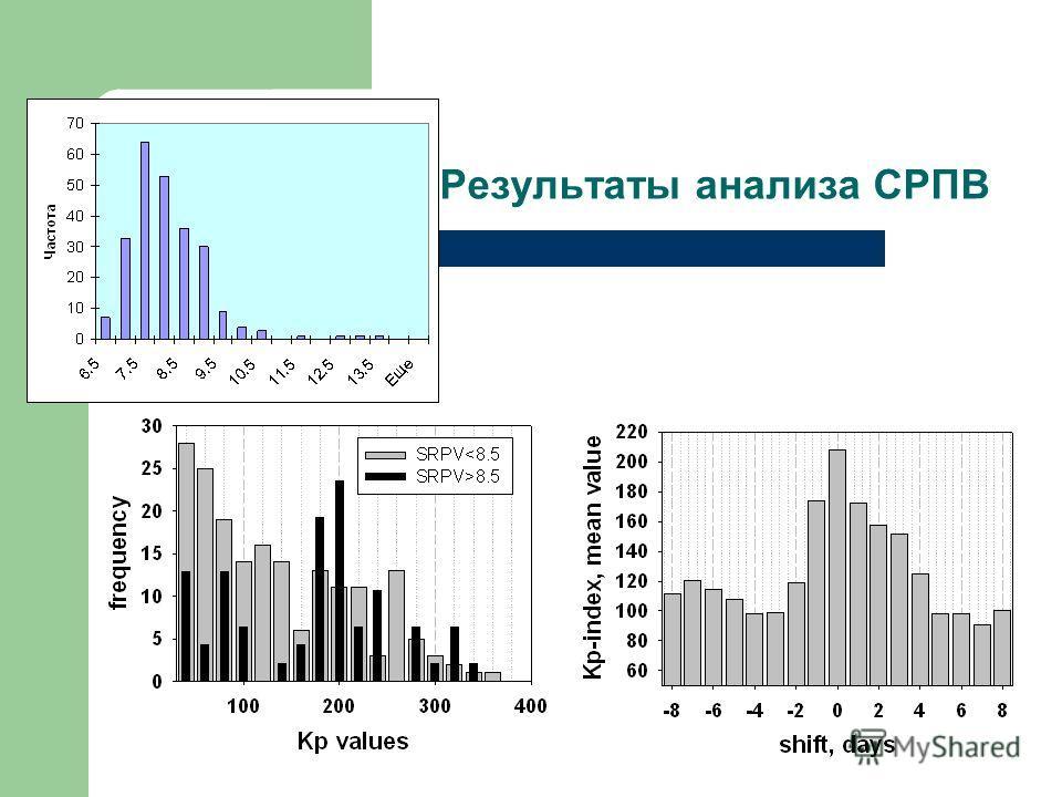 Результаты анализа СРПВ