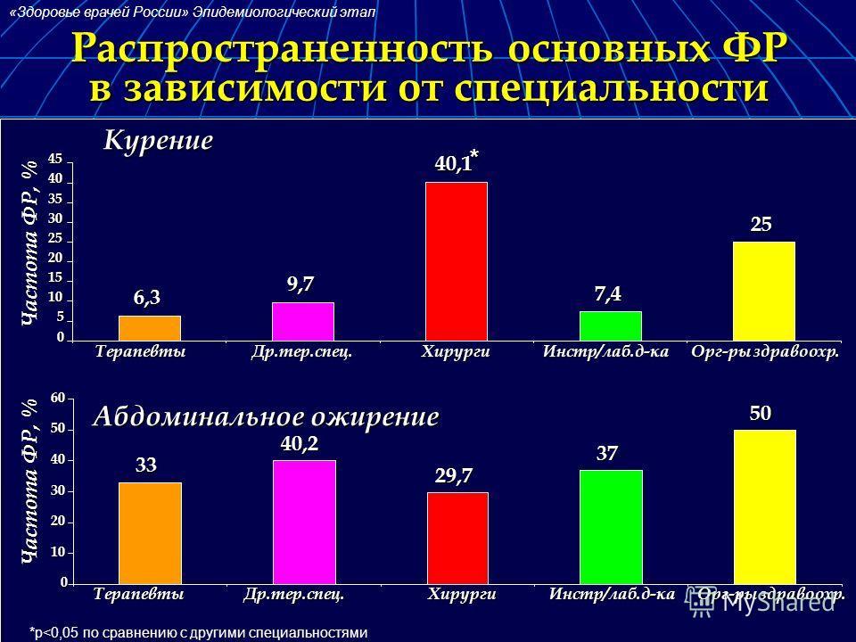 Распространенность основных ФР в зависимости от специальности «Здоровье врачей России» Эпидемиологический этап Курение Абдоминальное ожирение * *p