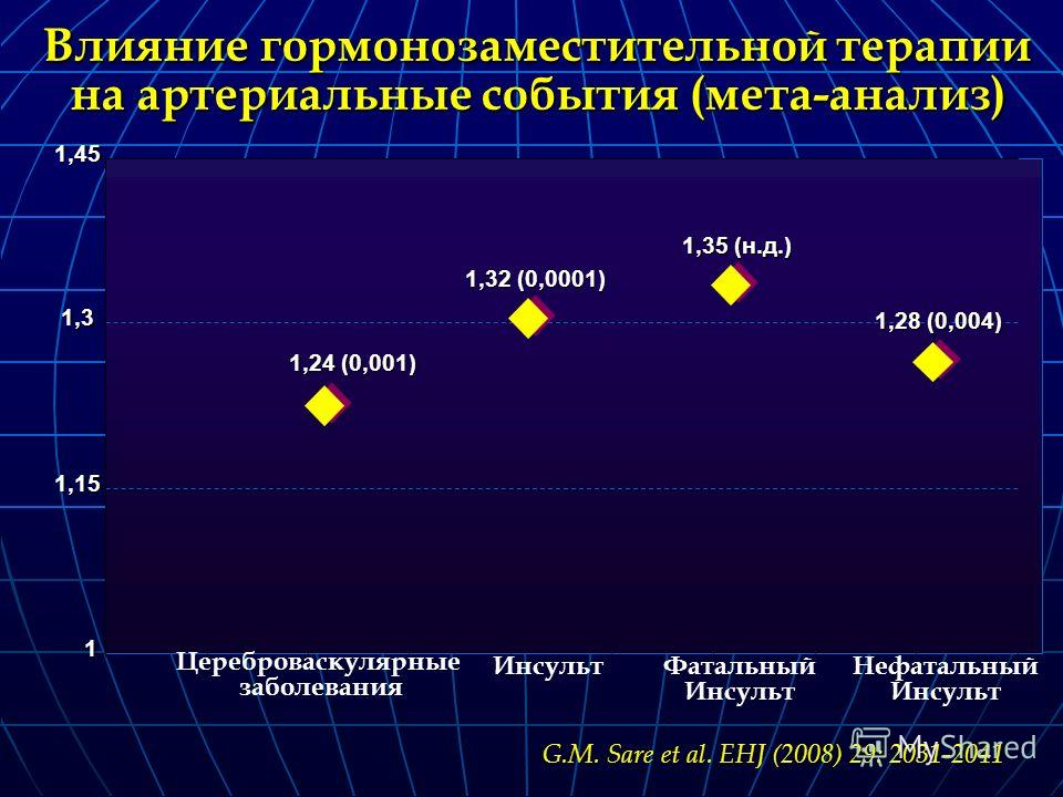 1 1,15 1,3 1,45 1,24 (0,001) 1,32 (0,0001) 1,35 (н.д.) 1,28 (0,004) Влияние гормонозаместительной терапии на артериальные события (мета-анализ) Цереброваскулярные заболевания ИнсультФатальный Инсульт Нефатальный Инсульт G.M. Sare et al. EHJ (2008) 29