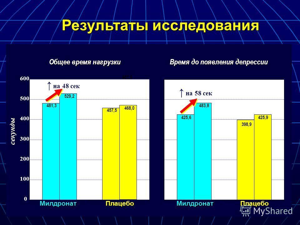 457,5 ±150 МилдронатПлацебо секунды МилдронатПлацебо Результаты исследования 0 100 200 300 400 500 600 481,3 529,2 468,0 483,8 425,6 398,9 425,9 457,5 на 48 сек на 58 сек 481,3 425,6 Общее время нагрузки Время до появления депрессии