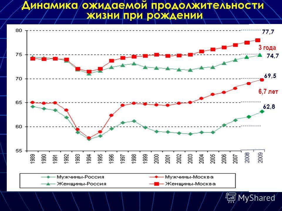 20082009 77,7 74,7 69,5 62,8 Динамика ожидаемой продолжительности жизни при рождении 6,7 лет 3 года