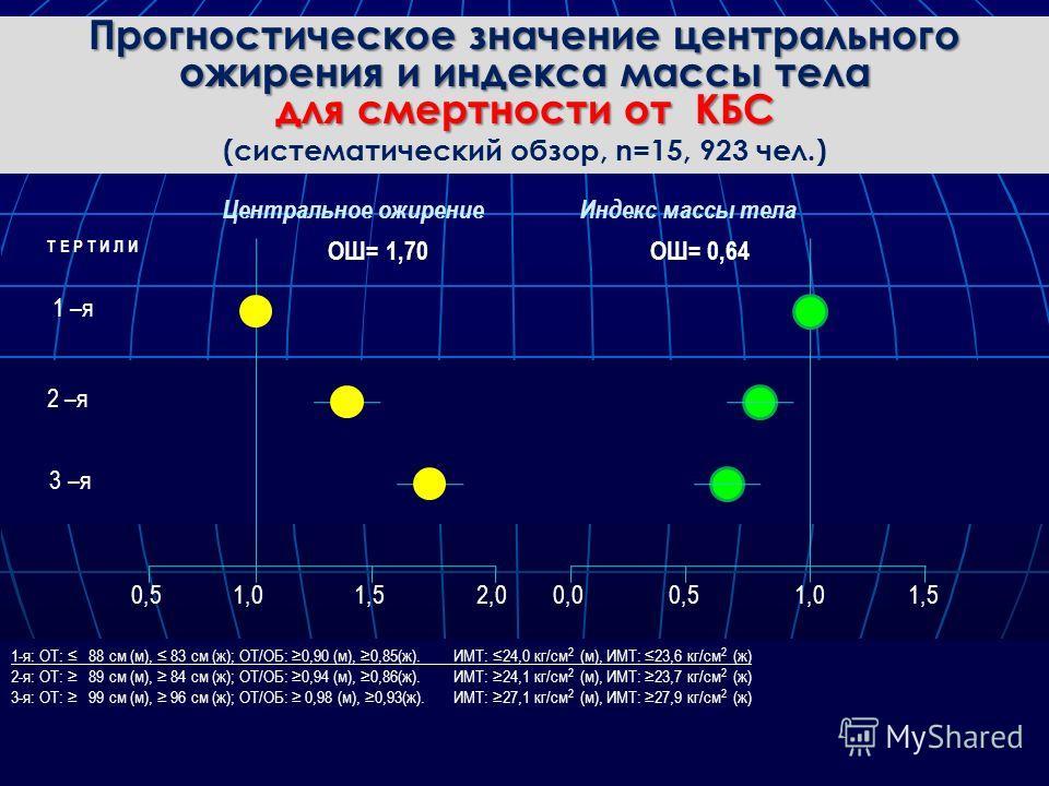 Прогностическое значение центрального ожирения и индекса массы тела для смертности от КБС (систематический обзор, n=15, 923 чел.) Thais Coutinho et al. Journal of American College of Cardiology 2011; 57: 1877-86 1,0 0,5 0,0 2,0 1,5 0,5 1,5 Центрально
