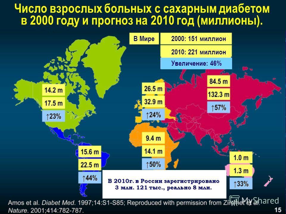Число взрослых больных с сахарным диабетом в 2000 году и прогноз на 2010 год (миллионы). В Мире 2000: 151 миллион 2010: 221 миллион Увеличение: 46% В 2010г. в России зарегистрировано 3 млн. 121 тыс., реально 8 млн.