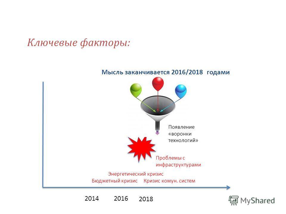 Ключевые факторы: Мысль заканчивается 2016/2018 годами 2014 2016 2018 Проблемы с инфраструктурами Бюджетный кризис Появление «воронки технологий» Энергетический кризис Кризис комун. систем