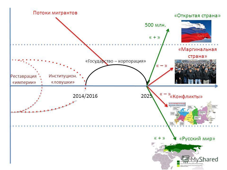 2025 «Государство – корпорация» Потоки мигрантов «Маргинальная страна» « – » «Конфликты» « – » « + » «Русский мир» « + » «Открытая страна» 500 млн. Реставрация «империи» Институцион. «ловушки» 2014/2016