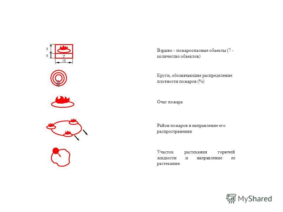 15 7 5 8 0 50 10 0 Взрыво - пожароопасные объекты (7 - количество объектов) Круги, обозначающие распределение плотности пожаров (%) Очаг пожара Район пожаров и направление его распространения Участок растекания горючей жидкости и направление ее расте