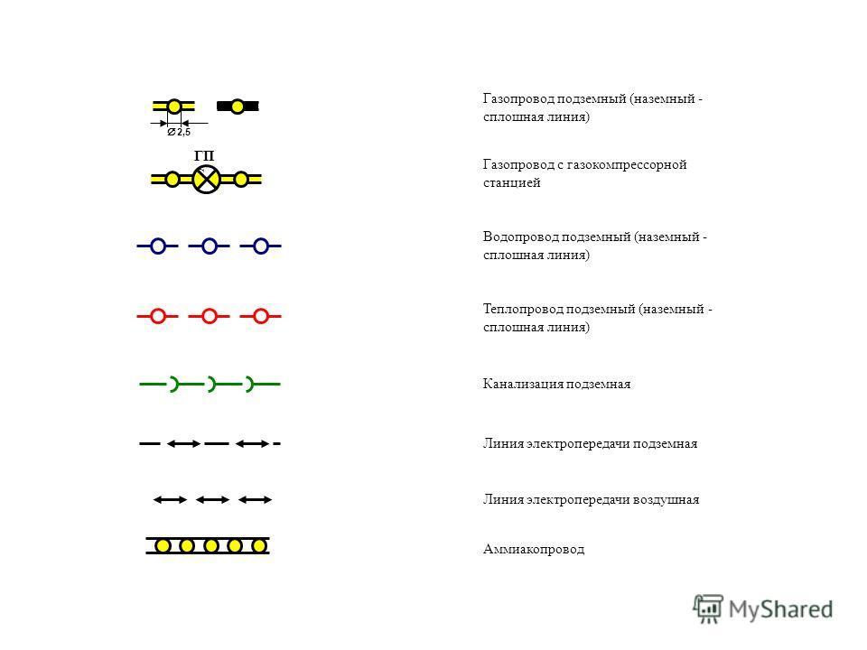 2,5 ГП С Газопровод подземный (наземный - сплошная линия) Газопровод с газокомпрессорной станцией Водопровод подземный (наземный - сплошная линия) Теплопровод подземный (наземный - сплошная линия) Канализация подземная Линия электропередачи подземная