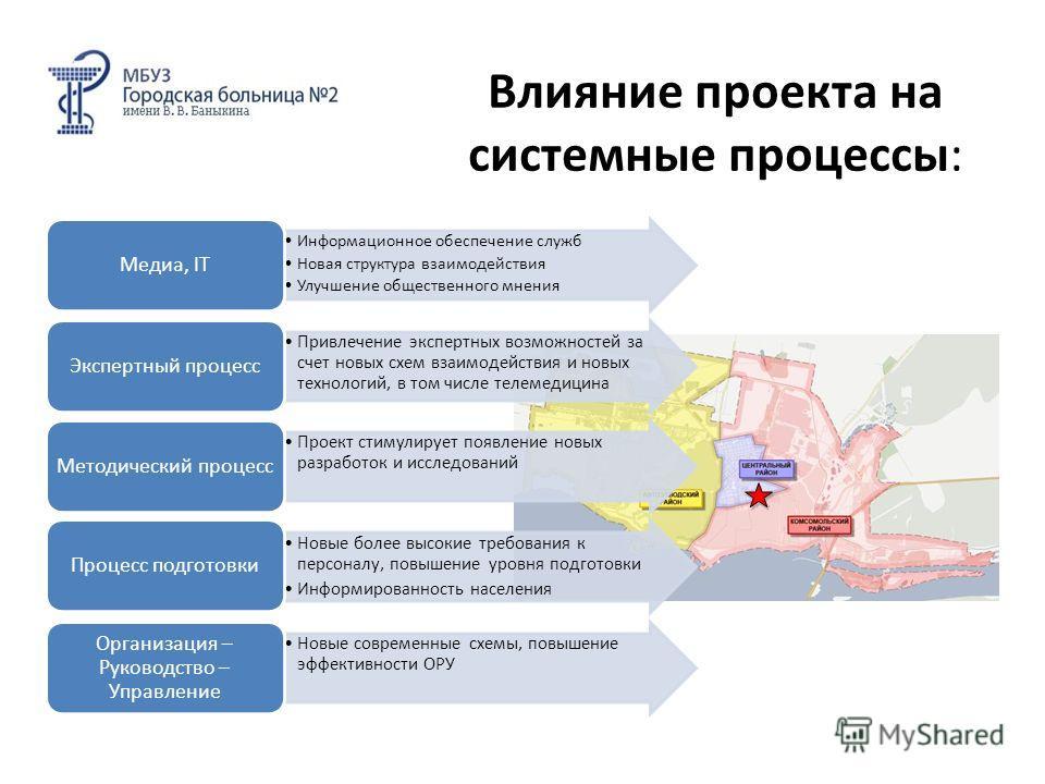 Влияние проекта на системные процессы: