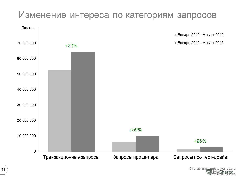 11 Изменение интереса по категориям запросов Статистика wordstat.yandex.ru Регион: Россия Показы