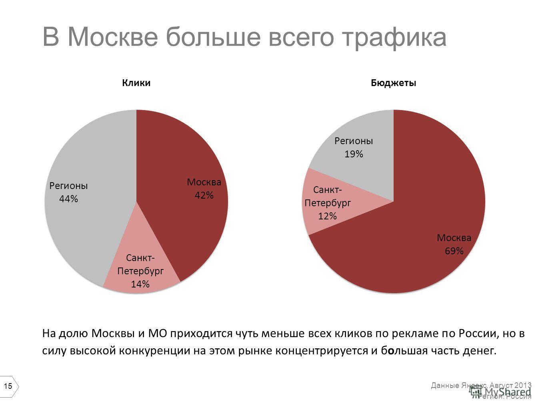 15 В Москве больше всего трафика На долю Москвы и МО приходится чуть меньше всех кликов по рекламе по России, но в силу высокой конкуренции на этом рынке концентрируется и большая часть денег. Данные Яндекс, Август 2013 Регион: Россия