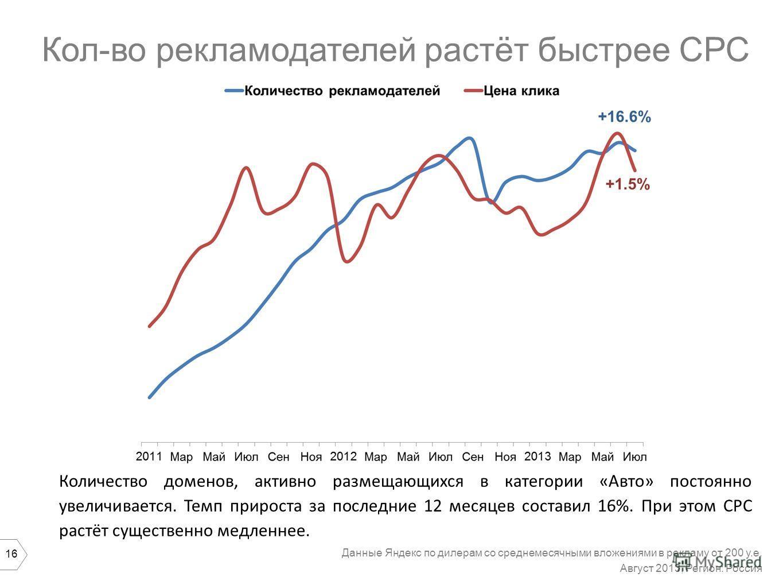 16 Кол-во рекламодателей растёт быстрее СРС Количество доменов, активно размещающихся в категории «Авто» постоянно увеличивается. Темп прироста за последние 12 месяцев составил 16%. При этом CPC растёт существенно медленнее. Данные Яндекс по дилерам
