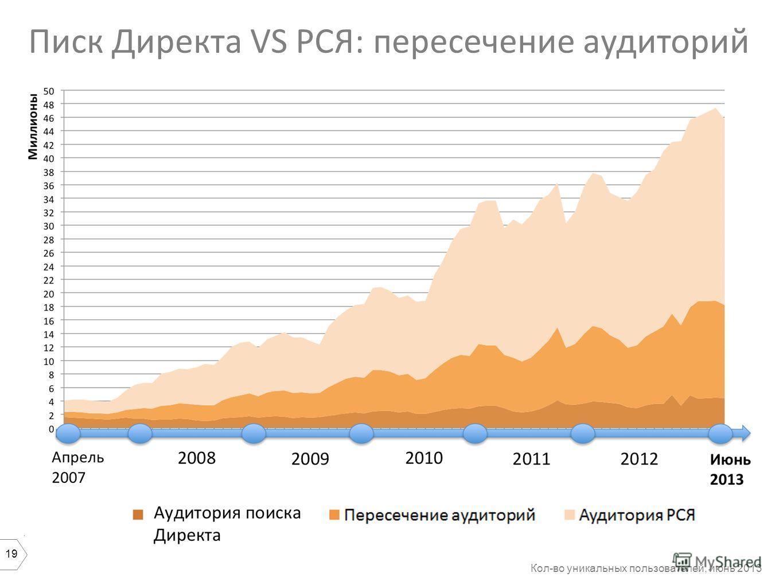 19 Писк Директа VS РСЯ: пересечение аудиторий Кол-во уникальных пользователей, июнь 2013
