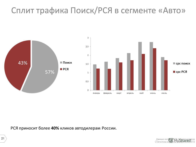 21 Сплит трафика Поиск/РСЯ в сегменте «Авто» Данные логинов ТОР-100 автодилеров Статистика за период январь-июль 2013 57% 43% РСЯ приносит более 40% кликов автодилерам России.