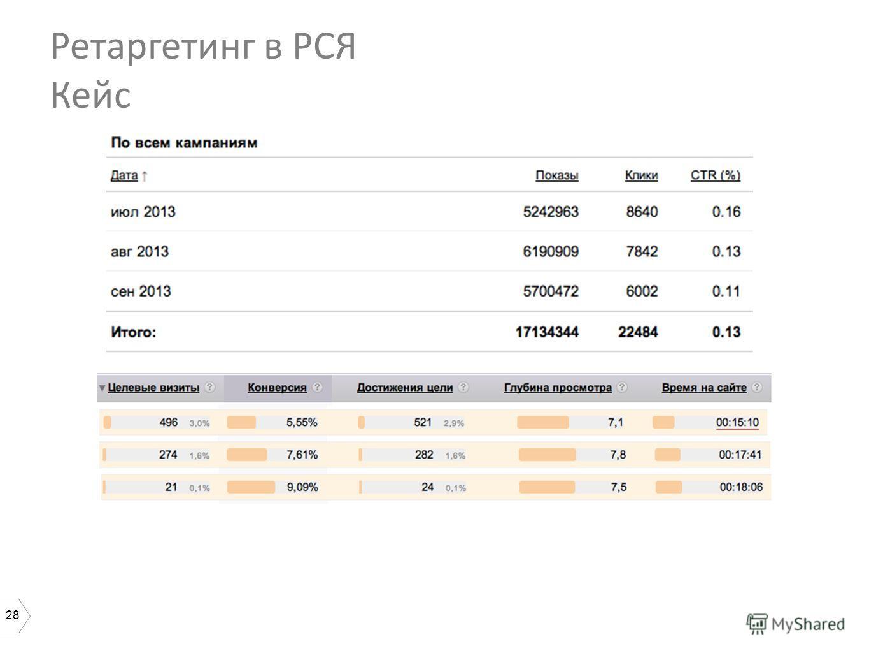 28 Ретаргетинг в РСЯ Кейс 57% 43%