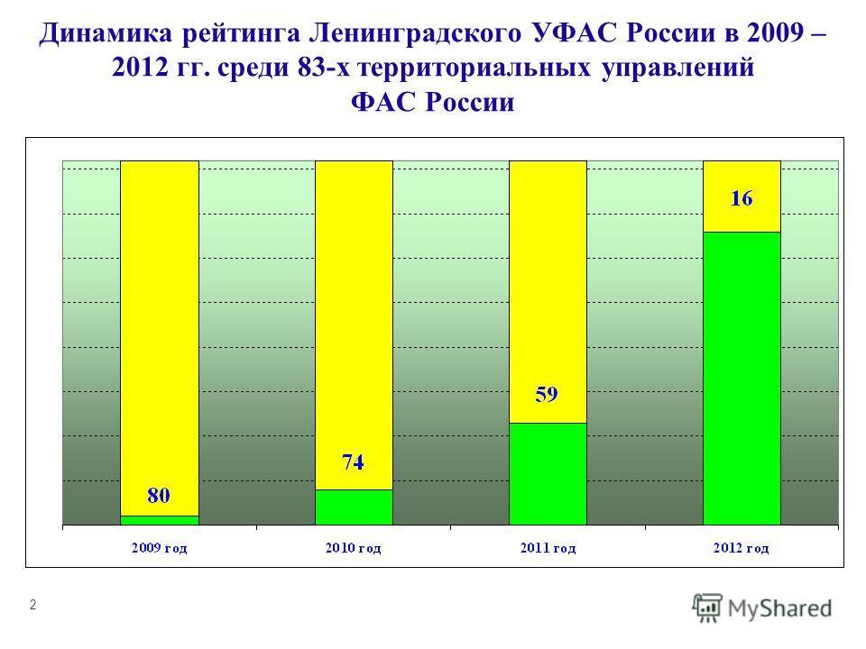 2 Динамика рейтинга Ленинградского УФАС России в 2009 – 2012 гг. среди 83-х территориальных управлений ФАС России