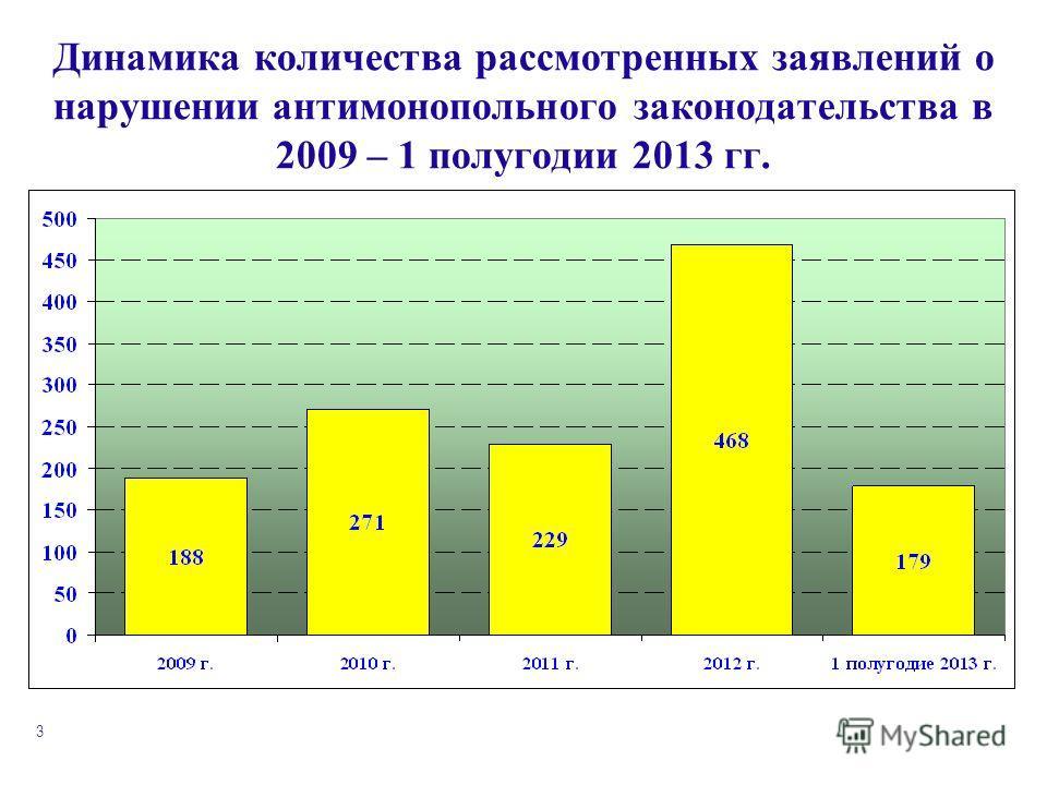 3 Динамика количества рассмотренных заявлений о нарушении антимонопольного законодательства в 2009 – 1 полугодии 2013 гг.
