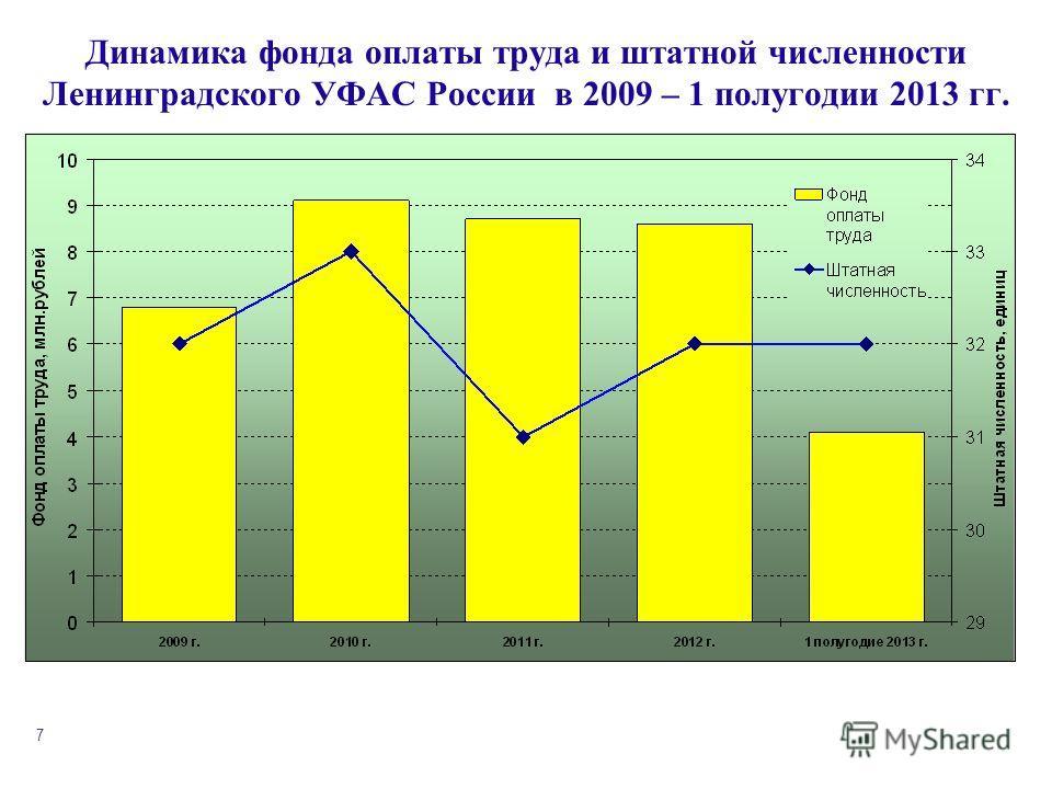 7 Динамика фонда оплаты труда и штатной численности Ленинградского УФАС России в 2009 – 1 полугодии 2013 гг.
