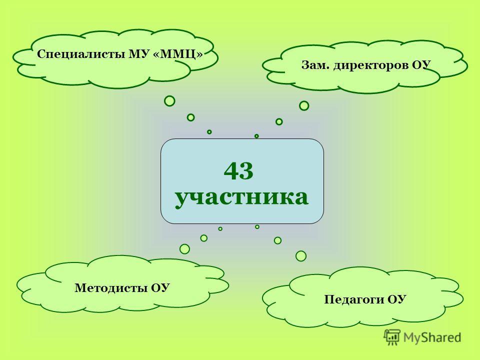 43 участника Методисты ОУ Педагоги ОУ Специалисты МУ «ММЦ» Зам. директоров ОУ