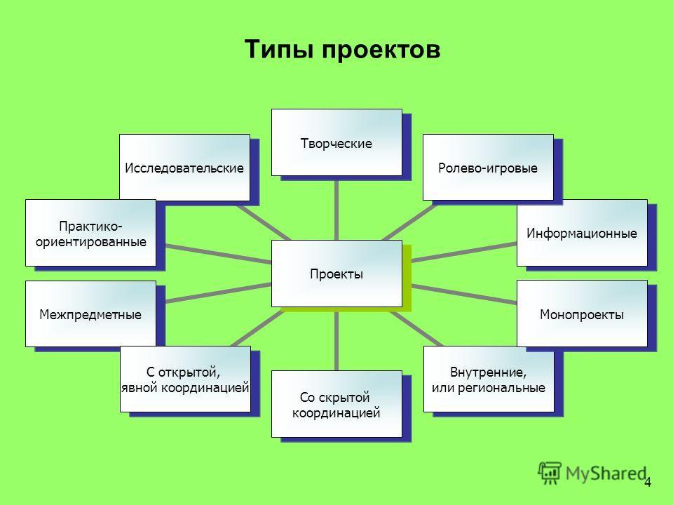 4 Типы проектов Проекты ТворческиеРолево-игровыеИнформационныеМонопроекты Внутренние, или региональные Со скрытой координацией С открытой, явной координацией Межпредметные Практико- ориентированные Исследовательские